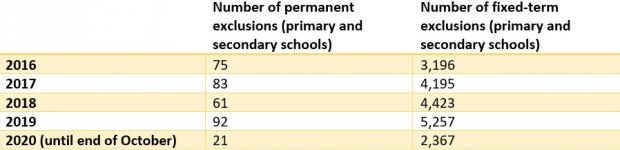 Bicester Advertiser: The number of exclusions in Oxfordshire schools since 2016