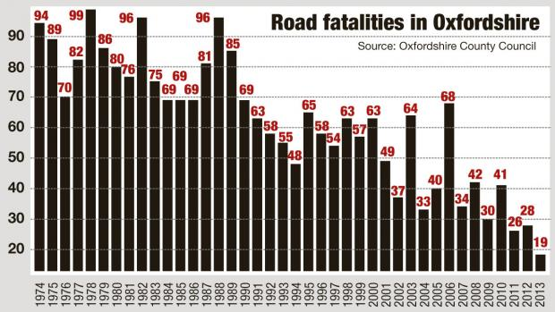 Bicester Advertiser: Oxon road fatalities graph 2013