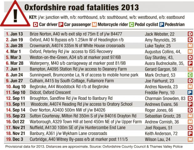 Bicester Advertiser: oxon road fatalities 2013 table